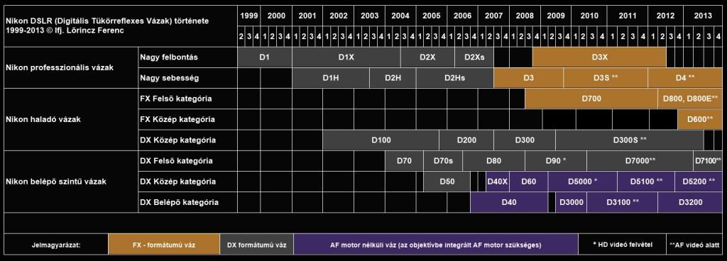 Nikon DSR 1999-2013.07.13 fekete
