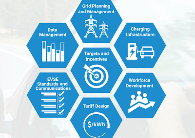 Electric Vehicle Deployment Guidebook