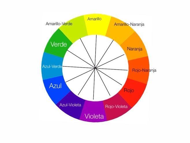 El Circulo Crómatico O La Rueda De Color