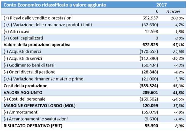 an-bilancio23052017