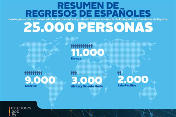 300420-repatriaciones
