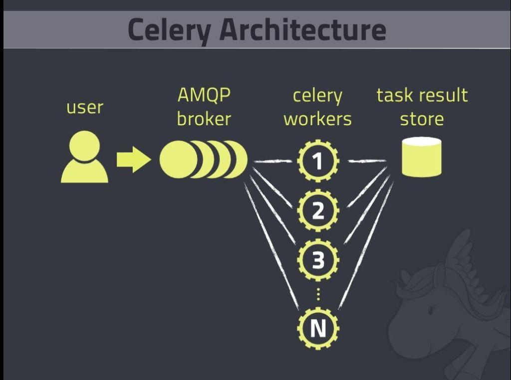 estrutura-celery