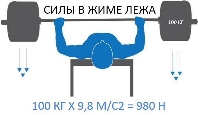 stende spaudimas svorio