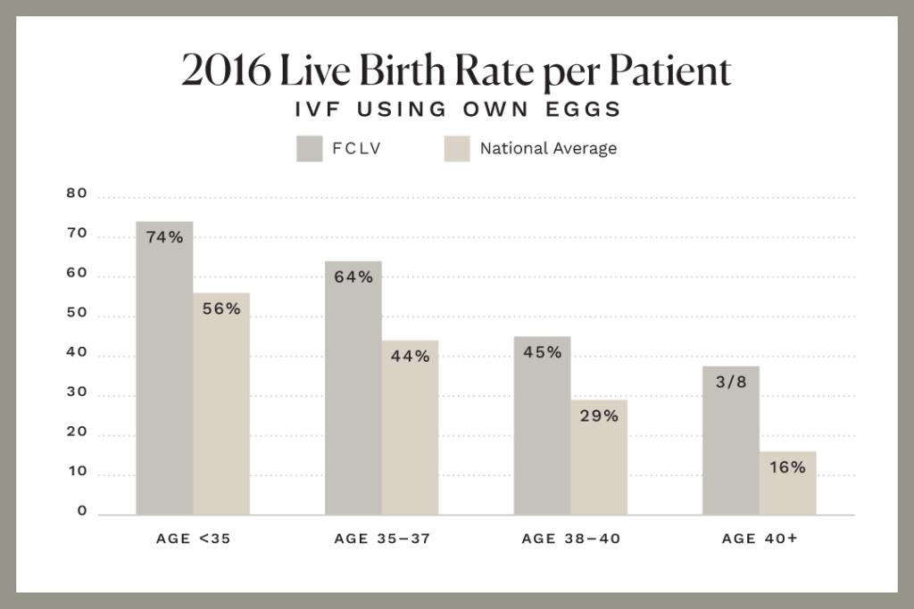 IVF Success Rates – Las Vegas IVF Clinic - IVF Treatment