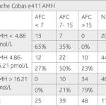 Antral Follicle Count