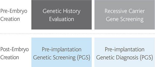 Reproductive Genomics