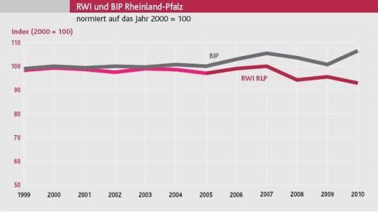 RWI und BIP Rheinland-Pfalz