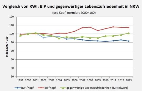 Vergleich von RWI, BIP und Lebenszufriedenheit