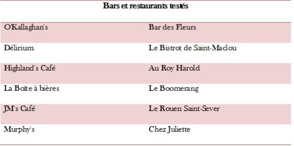Tableau bars rouennais sondés en février 2013