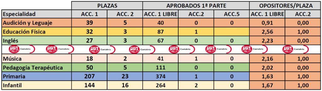 Opositores-plaza-1024x290 Aprobados primera prueba por plaza oposiciones maestros Cantabria 2019