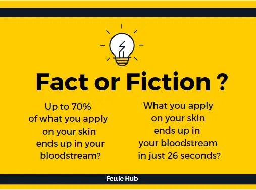 """A graphic with the question """"Fact or Fiction?"""""""