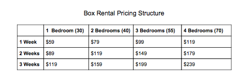 Eco Friendly Moving Boxes Rates