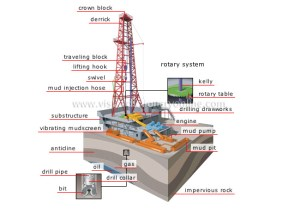 Drilling rig