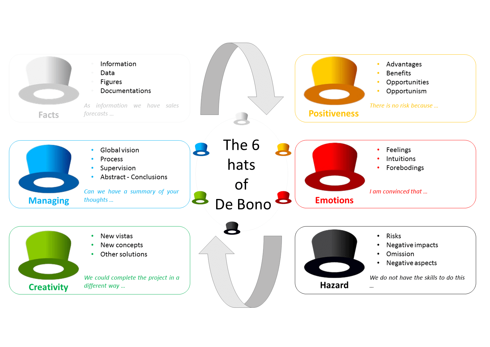 The Six Thinking Hats Of De Bono