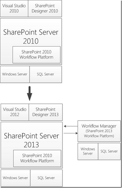 Configurando o SharePoint 2013 para Hospedar Workflows com o Novo Engine (1/6)