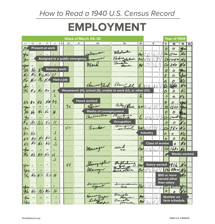 How to read a 1940 U.S. Census Record: employment information questions