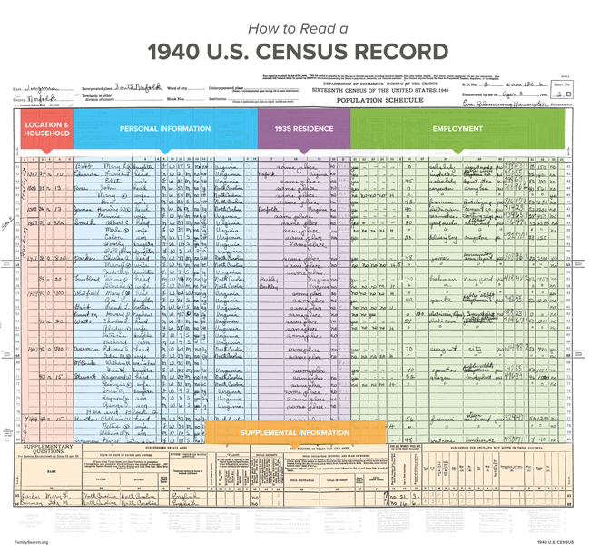 How to read a 1940 U.S. Census Record