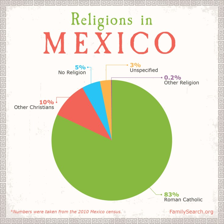 Mexico religions percentages