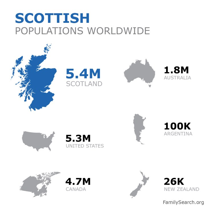 A graphic showing the populations of scottish people around the world