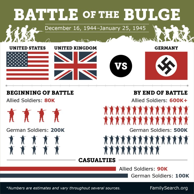 battle of the bulge facts, casualties, significance