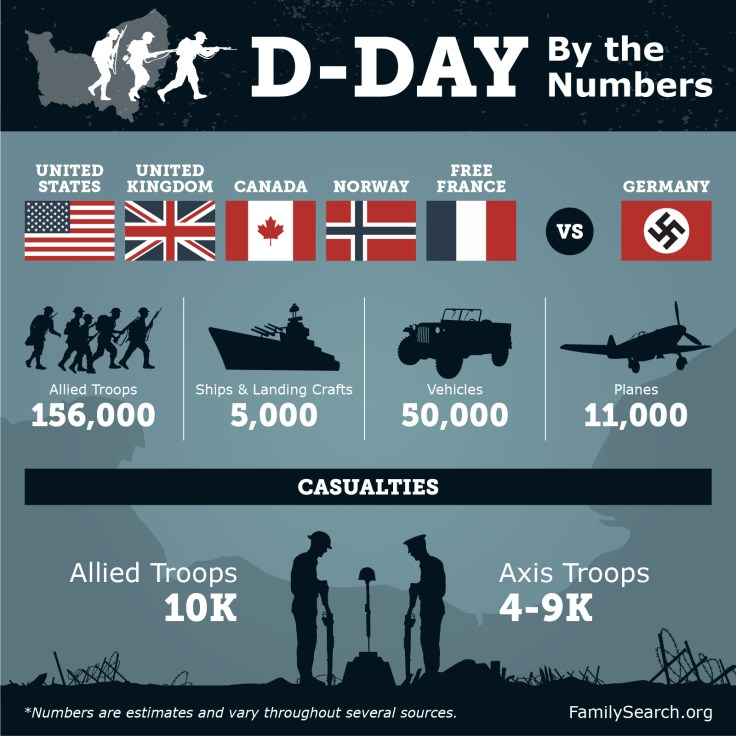 D Day facts, D Day in the numbers, d day infographic, d day by the numbers