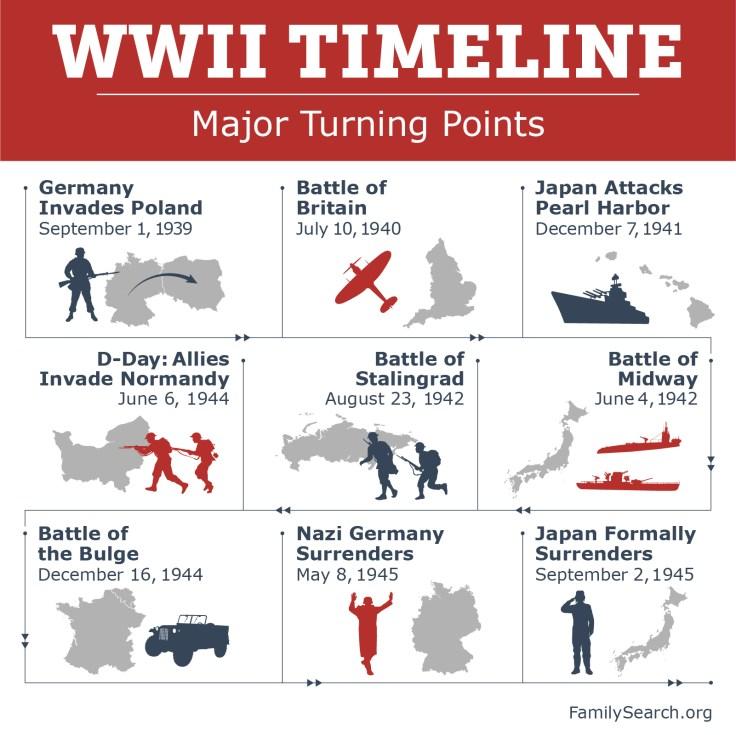 WW2 Timeline, WW2 turning points