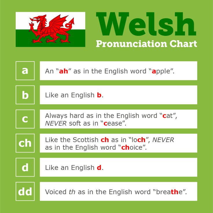 Welsh pronunciation chart, part 1