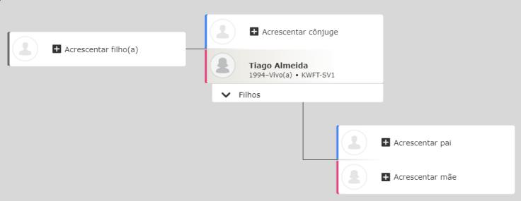 um modelo que mostra como acrescentar família na Árvore Familiar do FamilySearch.