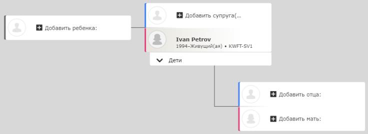Модель, иллюстрирующая, как добавить семью в семейное древо на FamilySearch.