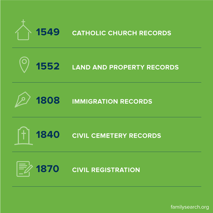 Brazil historical records timeline showing church records, civil registration, immigration records and more.