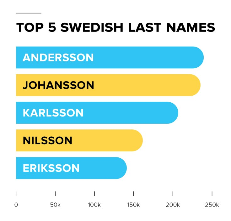 A list of the top 5 swedish last names.