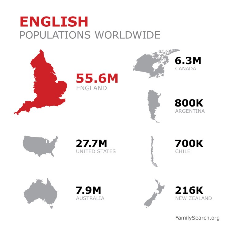 a graphic showing the population of english descendants worldwide.