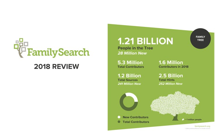 FamilySearch 2018 Family Tree growth