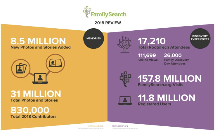 FamilySearch 2018 discovery experiences and memories