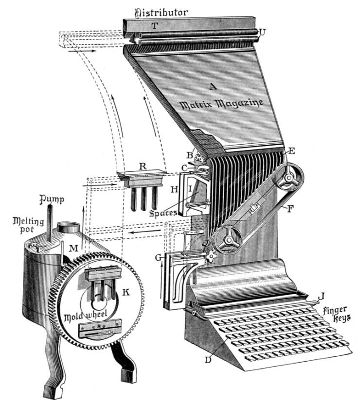 a linotype machine