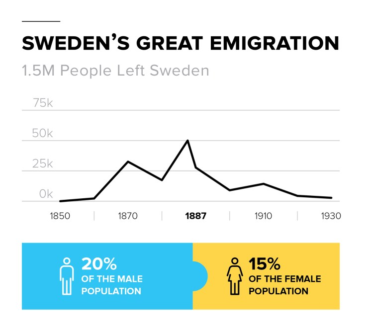 a timeline of the great Swedish Emigration.