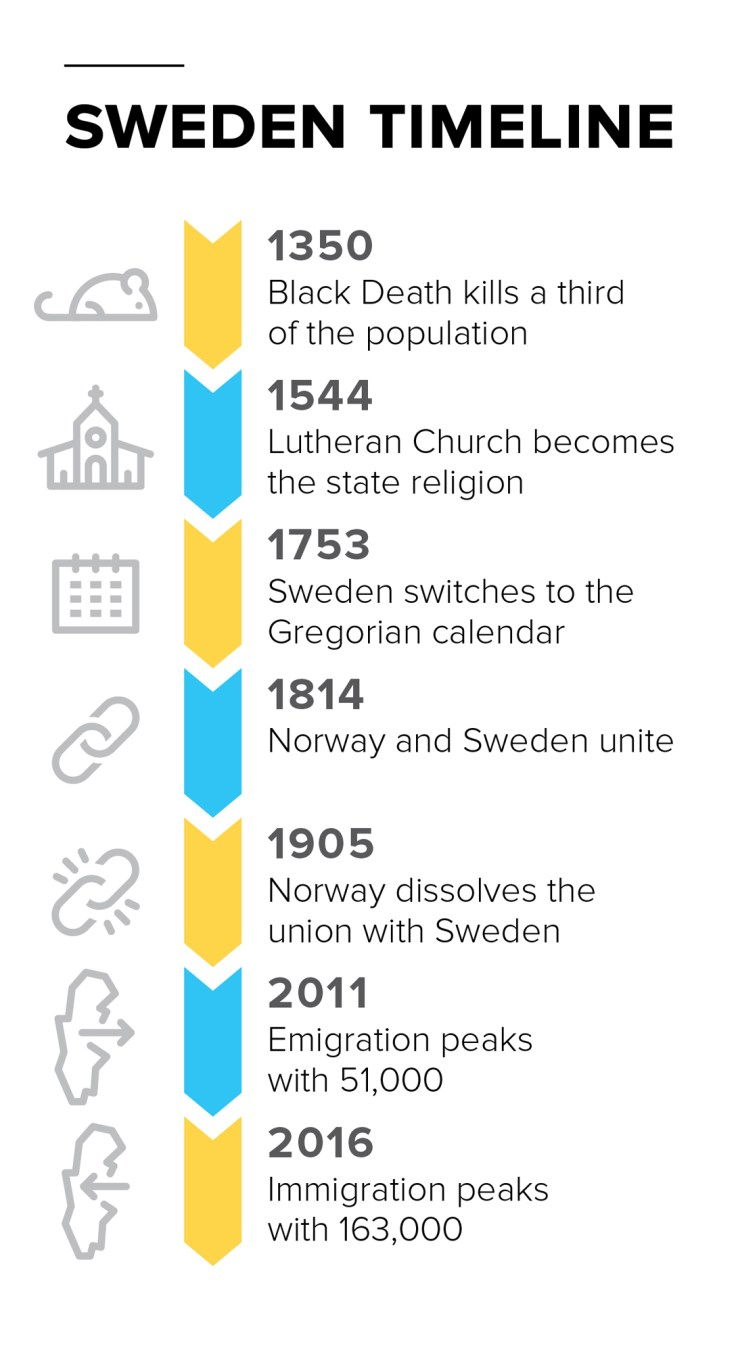 A timeline of Swedish history in relation to Swedish records.