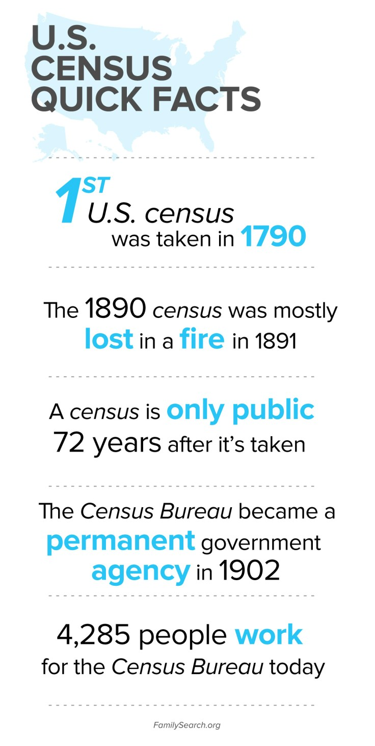 US Census Records facts