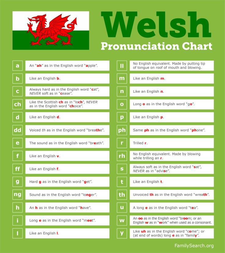 a welsh pronunciation guide.
