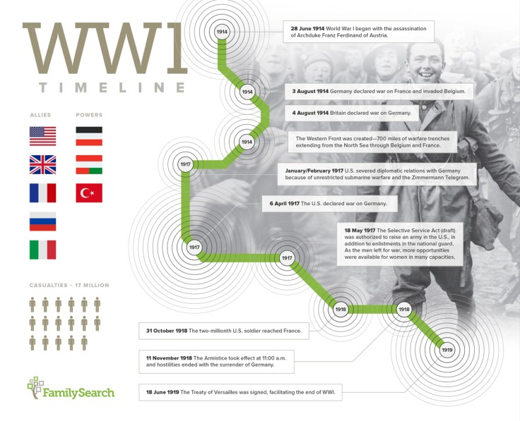 Major events on a WW1 Time Line