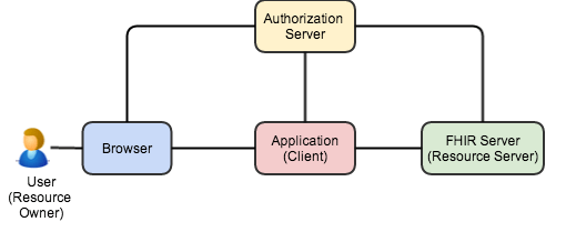 oauth-2 (1)