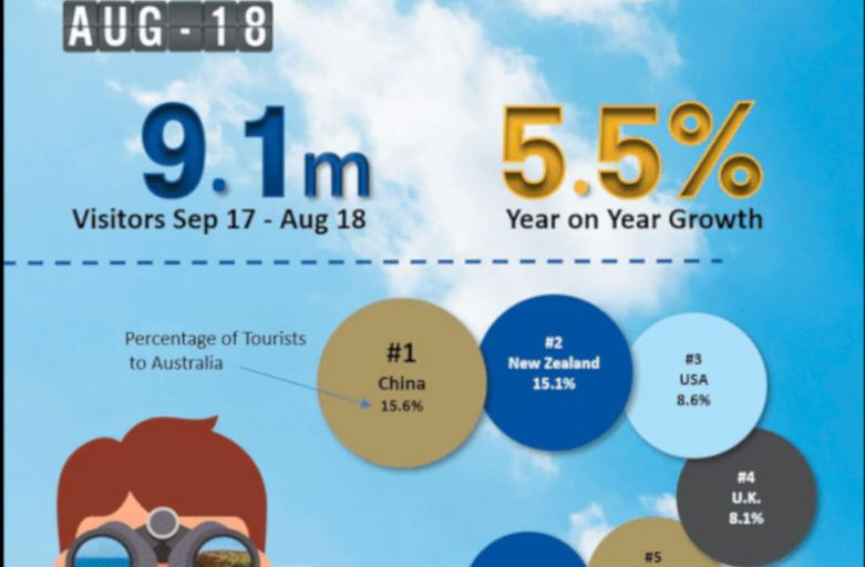 South Pac Tourism Market Review – August 2018