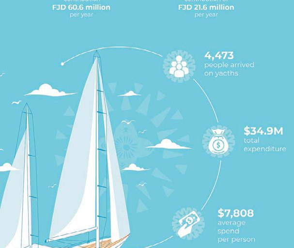 Yachting sector contributes $60.6m annually