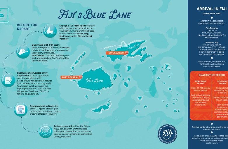 "Sail Fiji's ""Blue Lanes"""