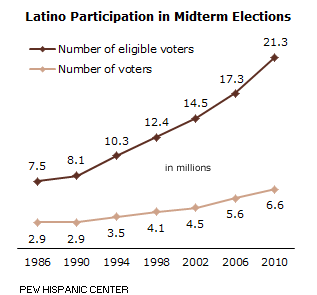 A record number of Latino voters voted in the midterm elections