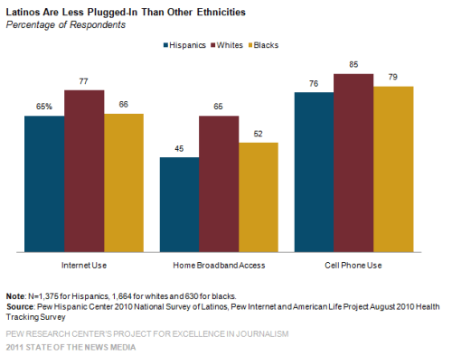 Latino Access to the Internet, Home Broadband and Cellphone Usage