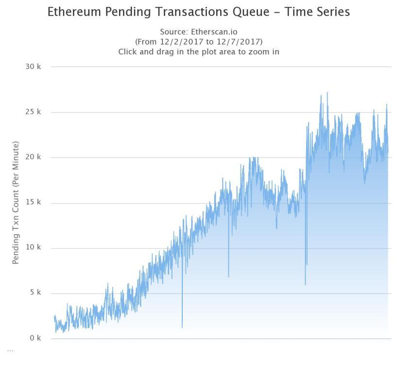 График увеличения транзакций из-за CryptoKitties