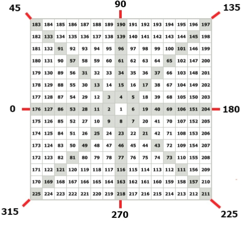 Числа диагонального и координального крестов