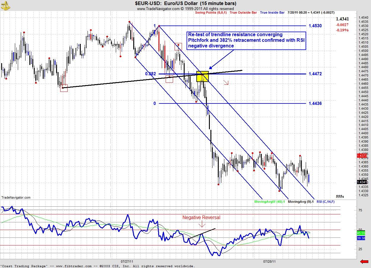 Eur Usd Upper Median Line With Trendline Support