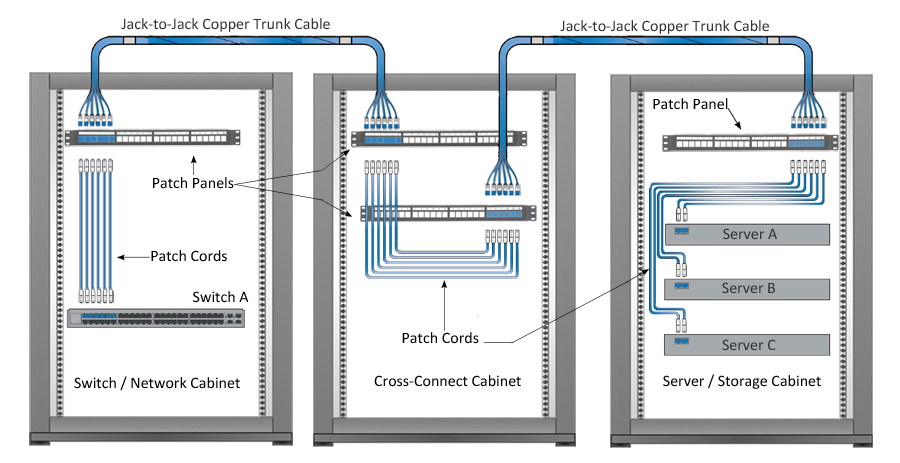 Pre-terminated Copper Cables Solutions
